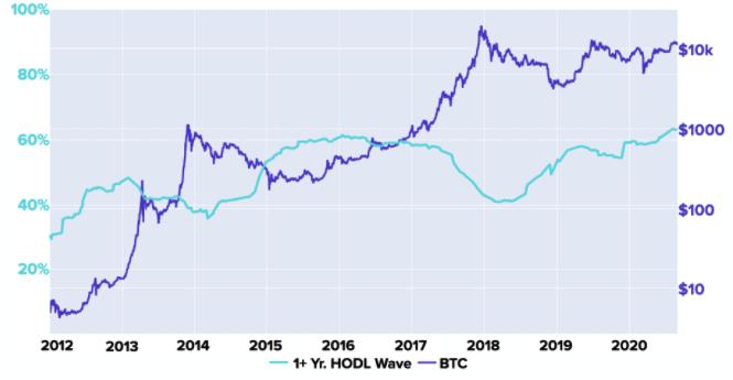 Bitcoin Will Shrug Off September's Crash by Rallying up Higher, Kraken Reports