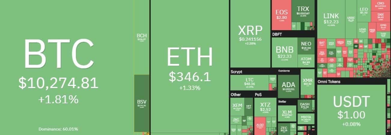 Ikhtisar Pasar Cryptocurrency. Sumber: coin360.com