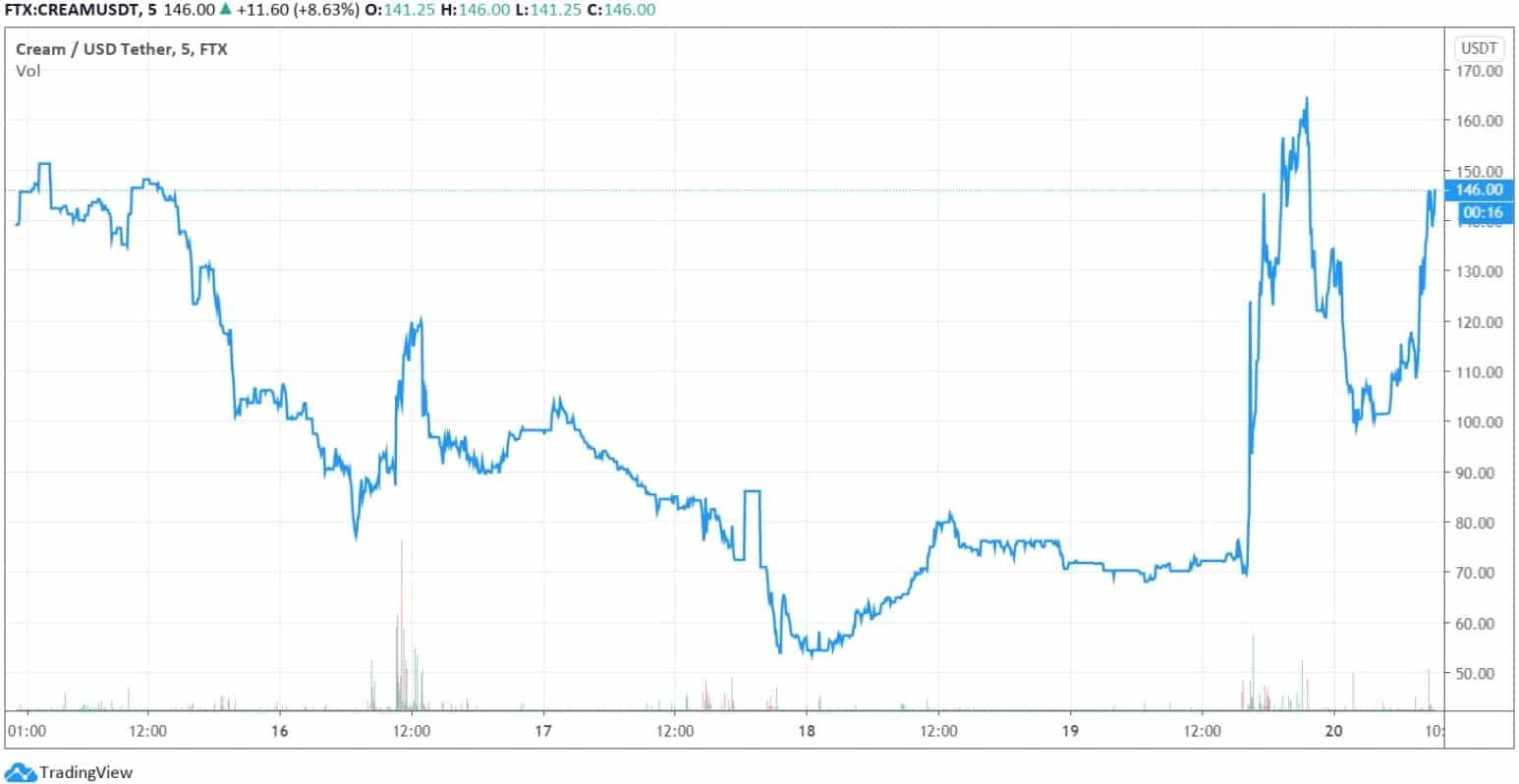 cream_finance_chart