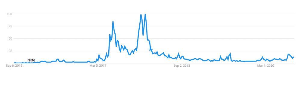 ethereum_google_trends_data