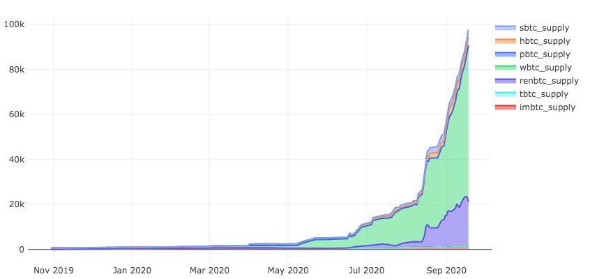 BTC pada distribusi ethereum