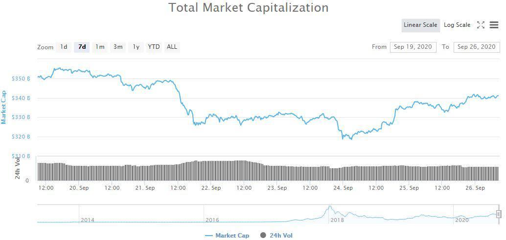 Total Market Cap. Source; CoinMarketCap