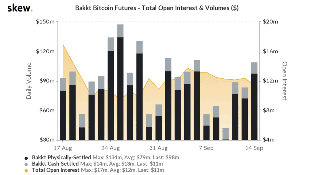 skew_bakkt_bitcoin_futures__total_open_interest__volumes_