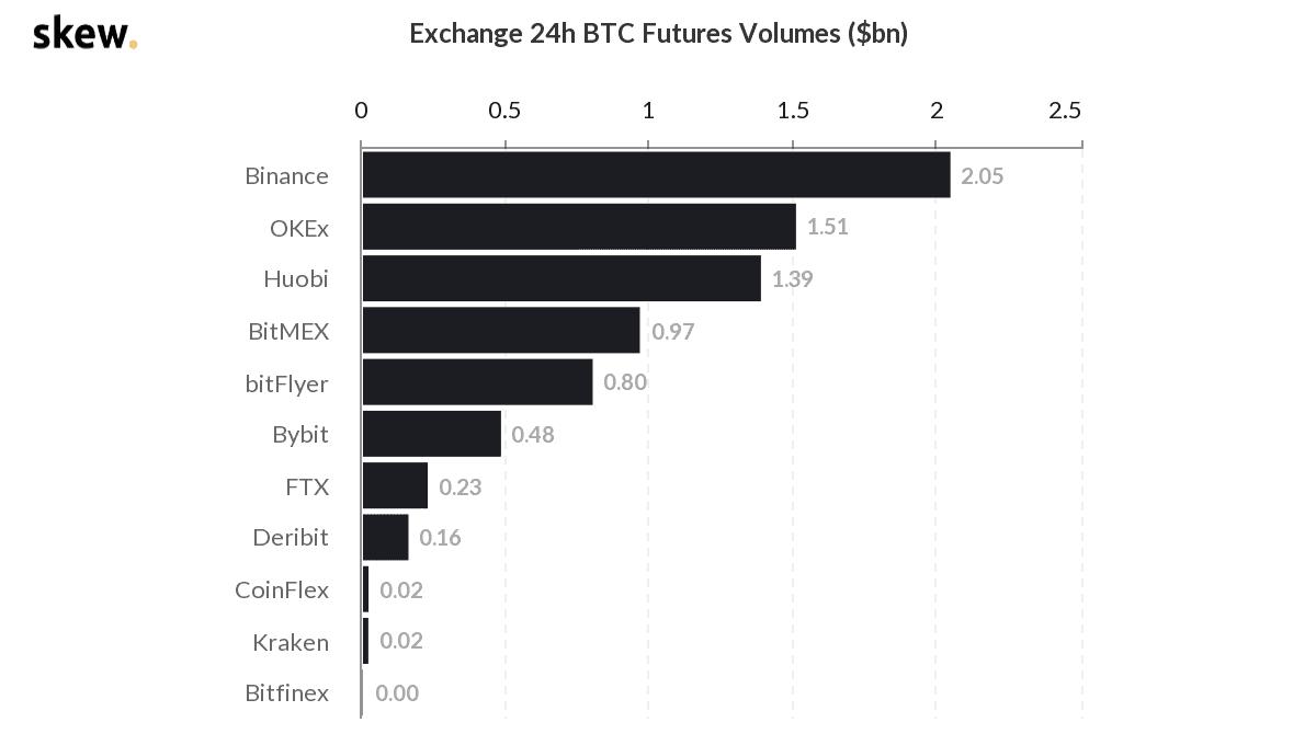 Binance pokořila další milník - objem obchodování s futures 1 bilion dolarů