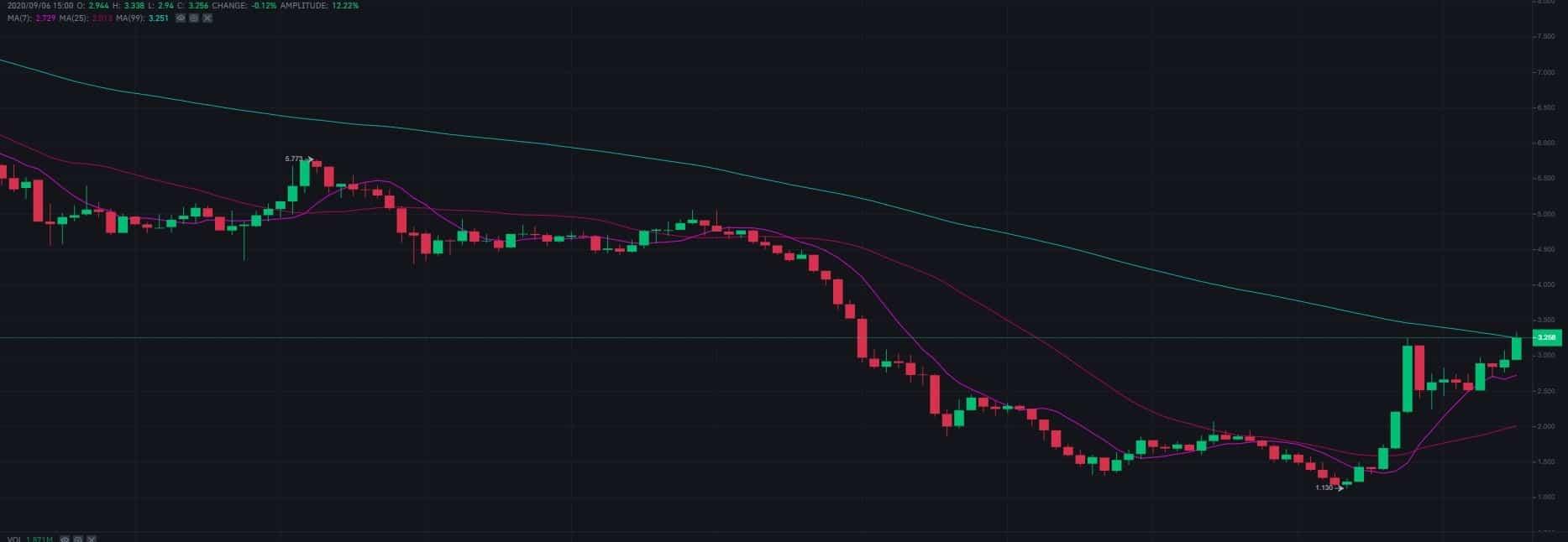 sushiusd_chart