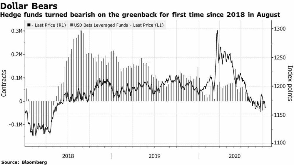 US Dollar bearish