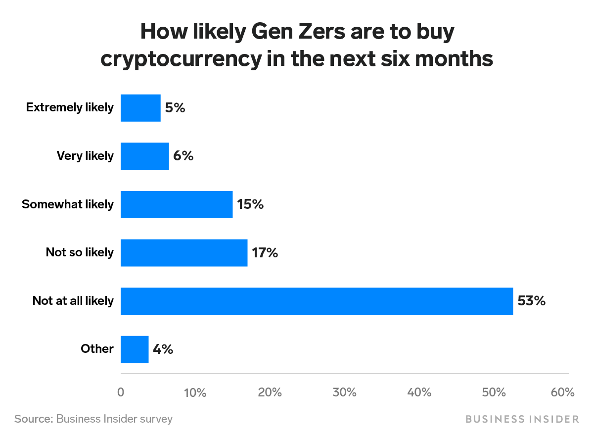 Jp Morgan believes Bitcoin could be largely adopted, but GenZers think otherwise