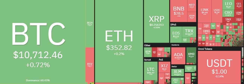 Обзор рынка криптовалют. Источник: coin360.com