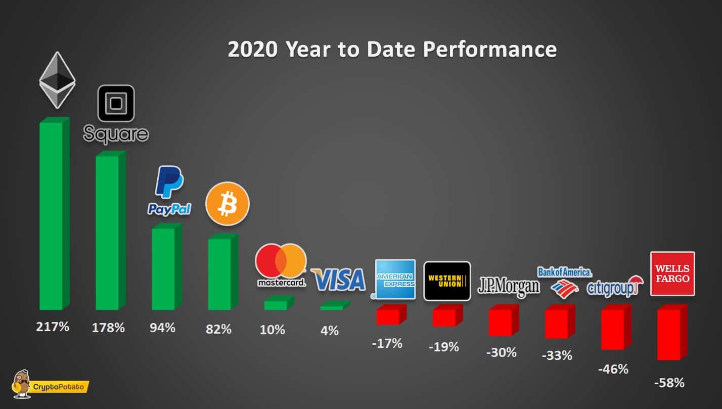 YTD Price Performance Of Crypto, Fintech Companies, And Bank Stocks. Source: CryptoPotato