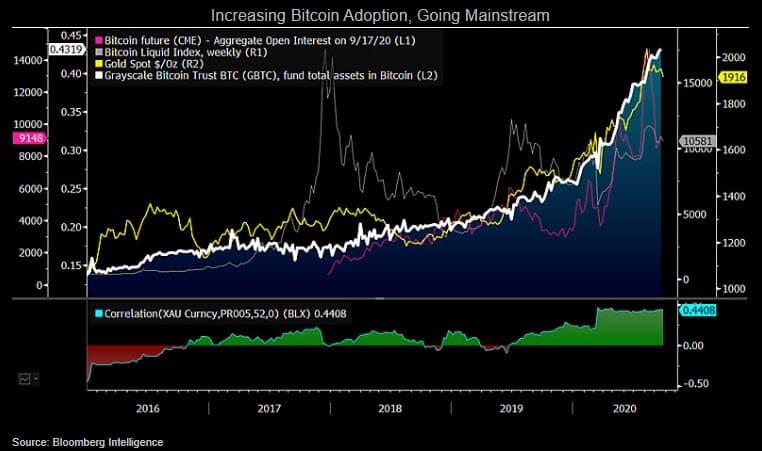 Increasing-Bitcoin-Adoption