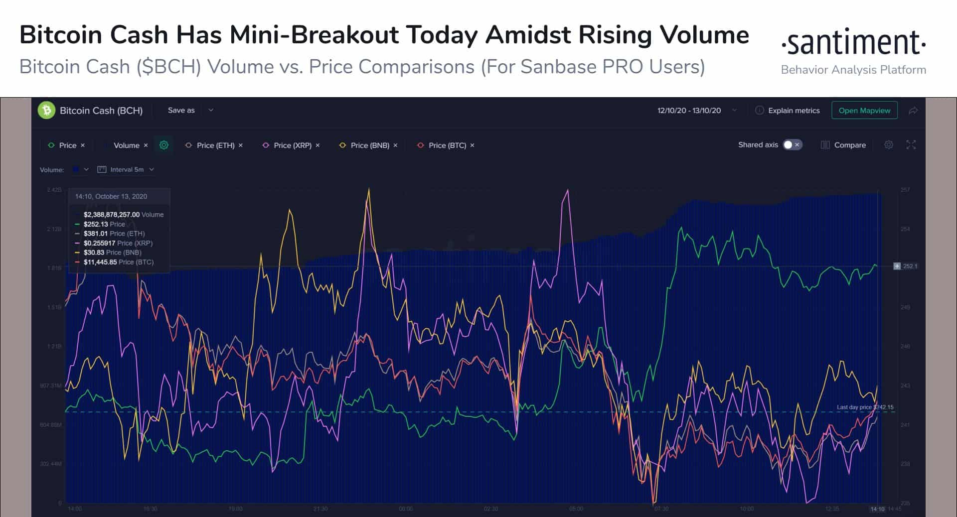 BCH Price And Trading Volume. Source: Santiment