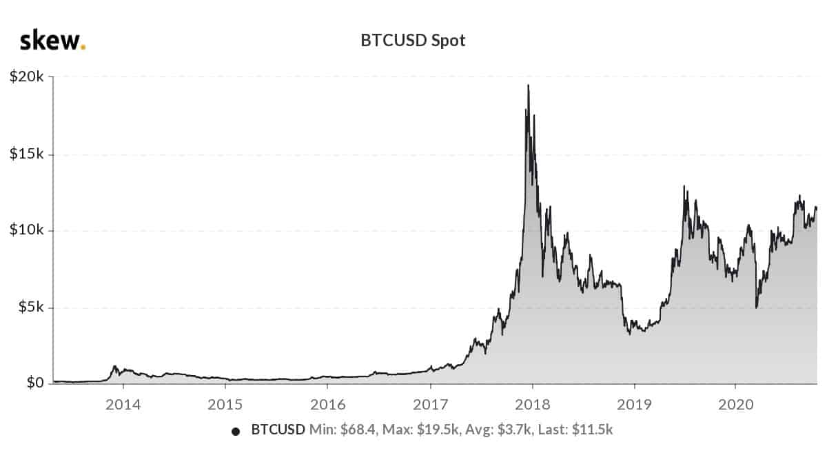 Bitcoin Price Has Only Ever Spent 93 Days Above $11,500