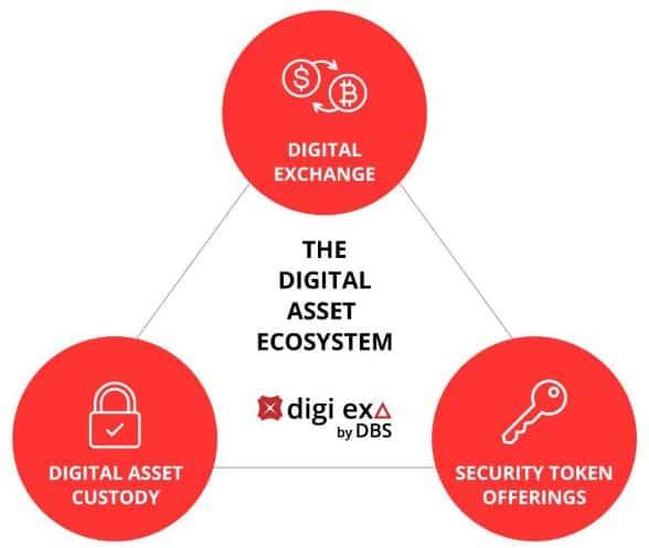 DBS Digital Exchange. Source: DBS Bank