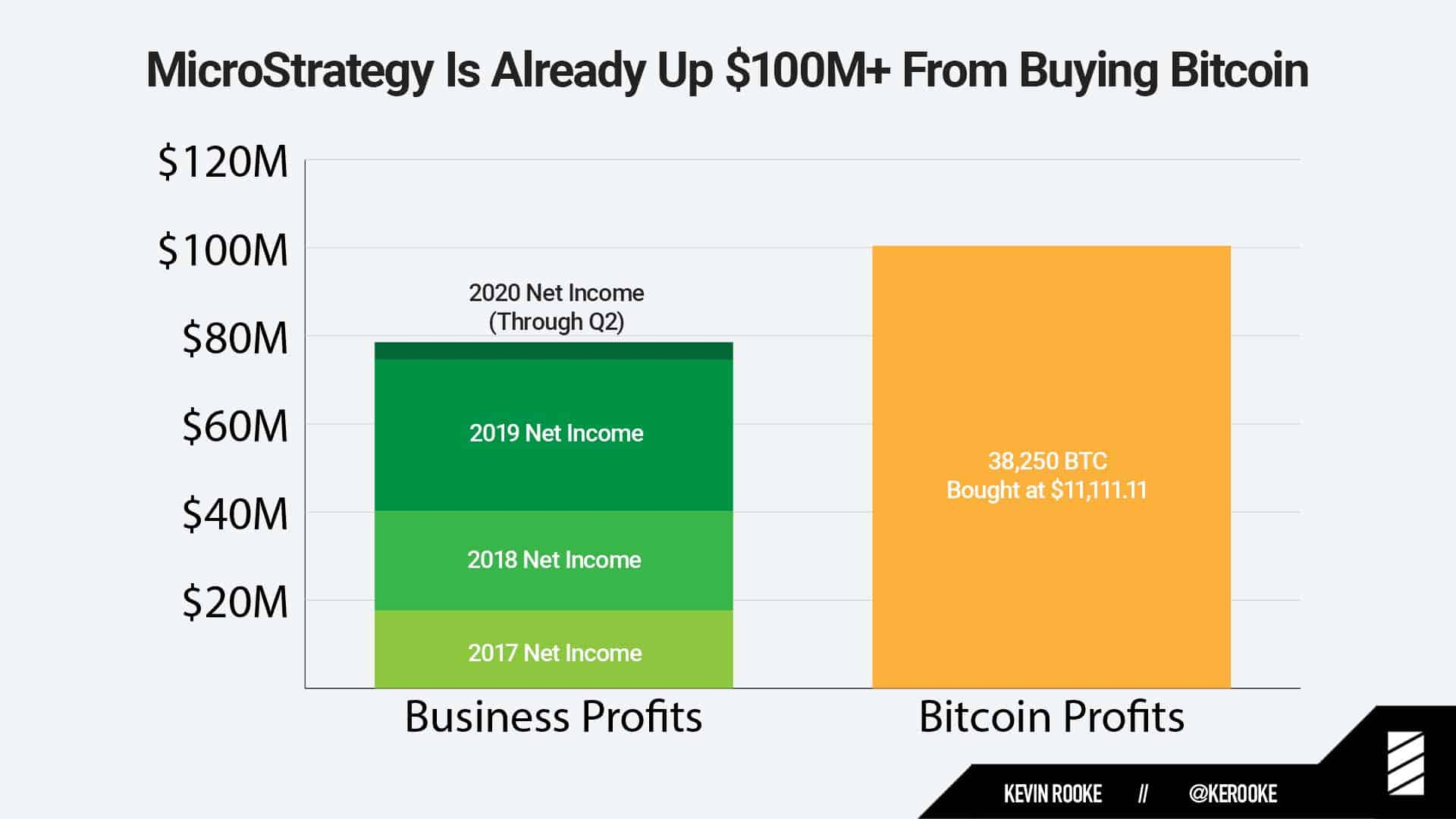 MicroStrategy's Business vs. Bitcoin Profits. Source: Twitter