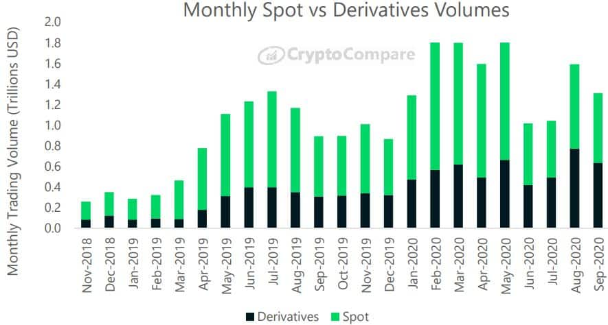 Mothly Spot Vs. Derivatives Trading Volume. Source: CryptoCompare