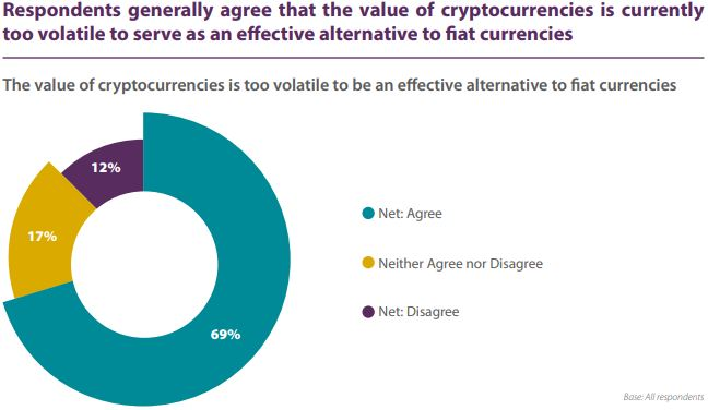 Responses On Whether Cryptos Are Too Volatile. Source: acams