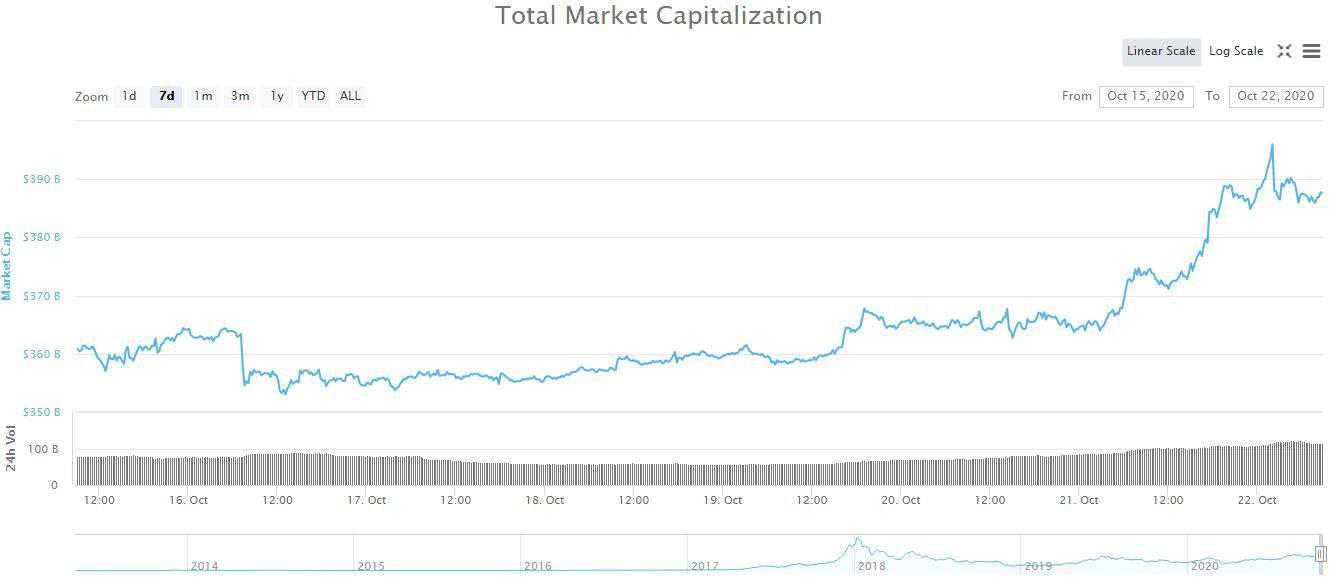 Cryptocurrency Market Cap. Source: CoinMarketCap