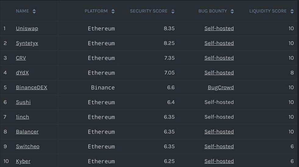 Top DEX By Security Scores. Source: DEX