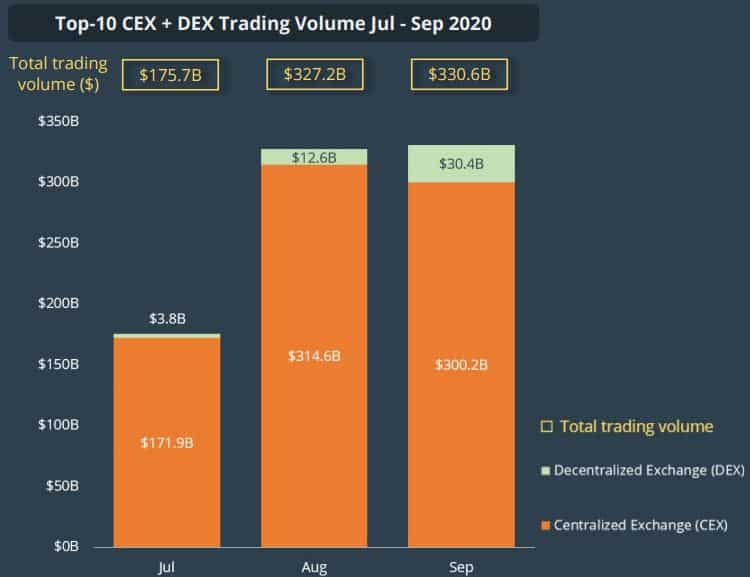 Q3 Total Trading Volume. Source: CoinGecko