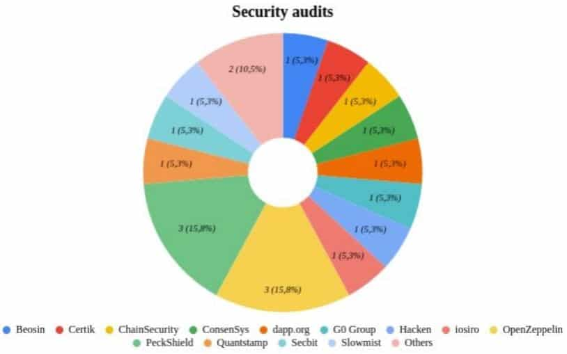 Third-Party Auditors in DEX. Source: CER