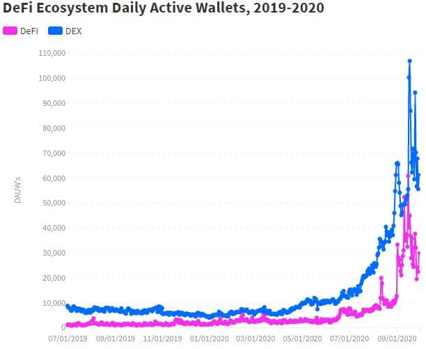 DeFi Ecosystem Daily Active Wallets. Source: dappradar