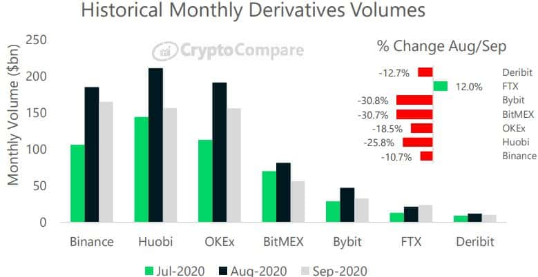 Monthly Derivatives Trading Volume. Source: CryptoCompare