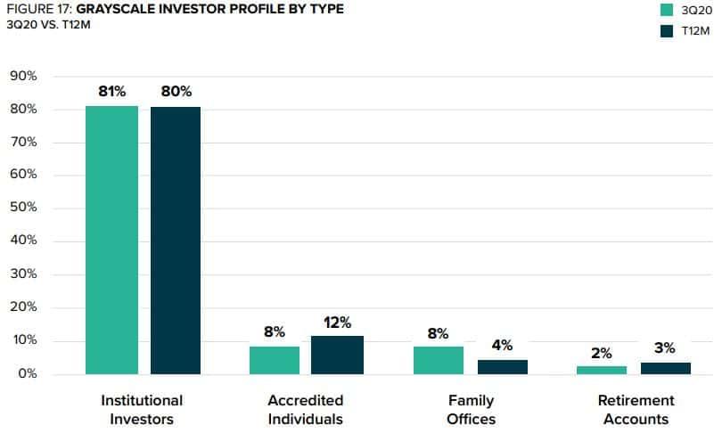 Grayscale Investor Profile. Source: Grayscale