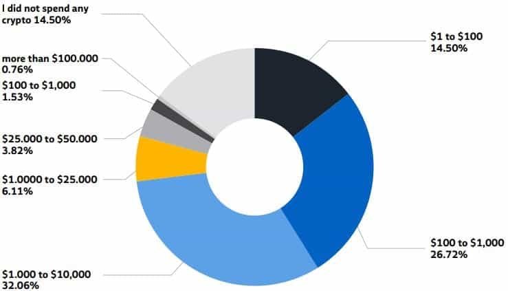 Cryptocurrency Spending Amounts. Source: BlockCard