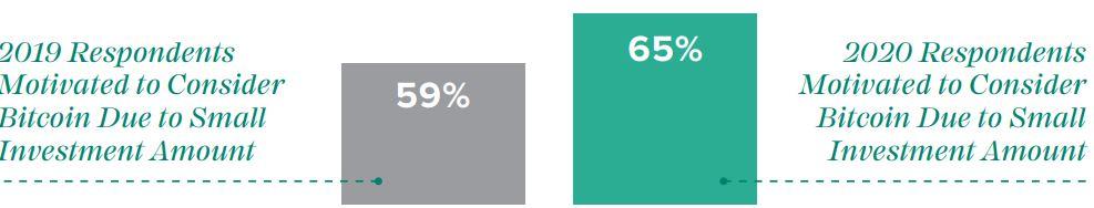 US Investors Buying Bitcoin Motivating Factors. Source: Grayscale