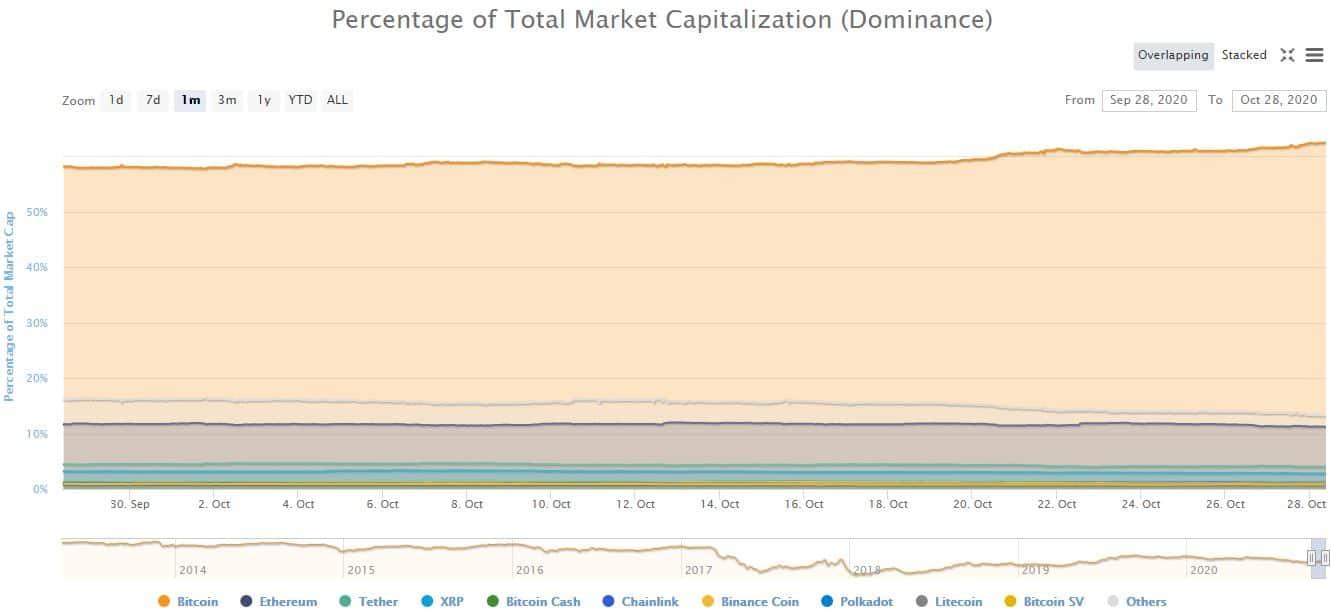 Bitcoin Dominance. Source: CoinMarketCap