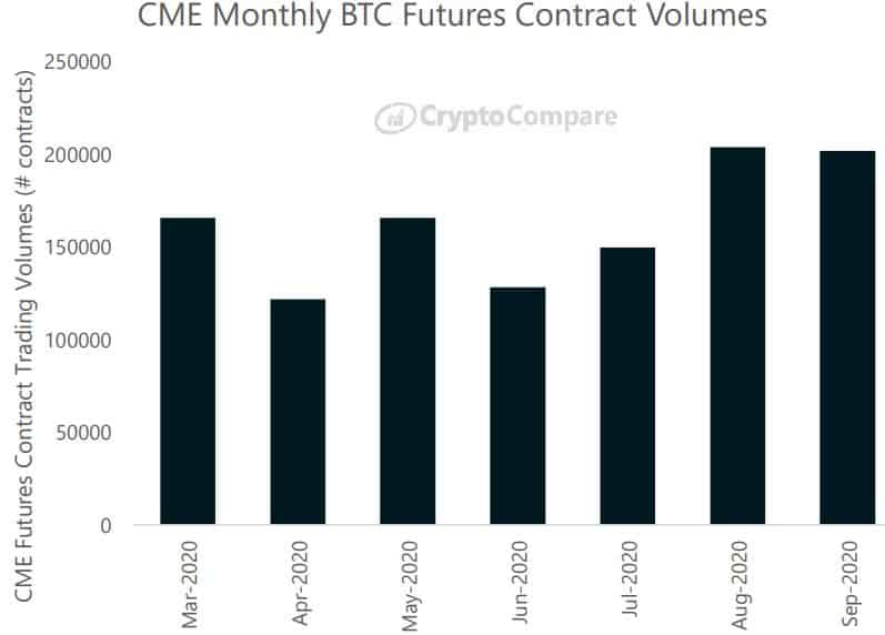 Bitcoin Futures Monthly Contracts On CME. Source: CryptoCompare