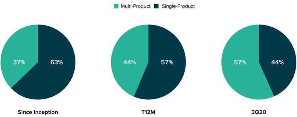 Grayscale Investors Buying Single/Multi Products. Source: Grayscale