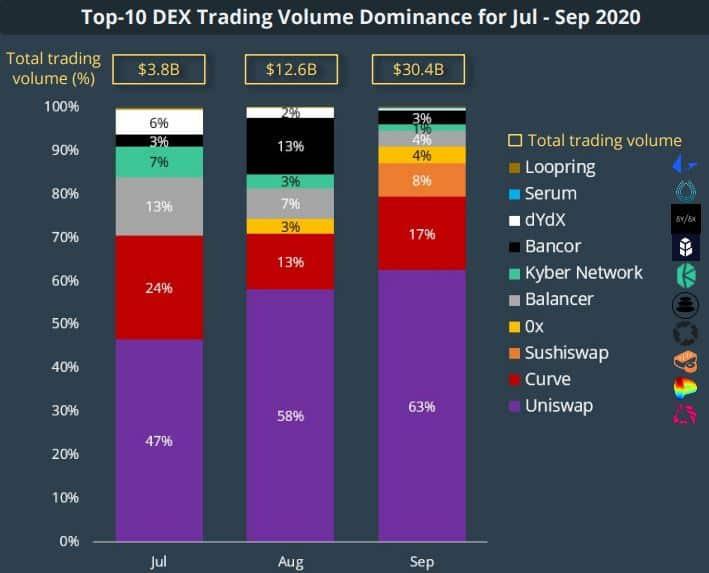 Dominasi Volume Perdagangan DEX. Sumber: CoinGecko