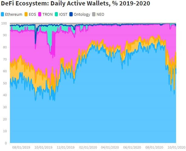 DeFi Daily Active Wallets By Networks. Source: dappradar