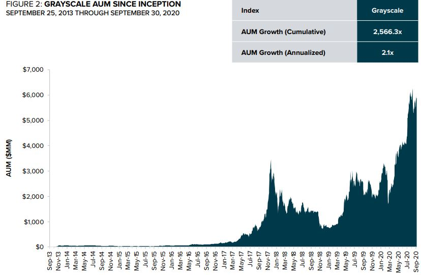 Grayscale AUM Since Inception. Source: Grayscale