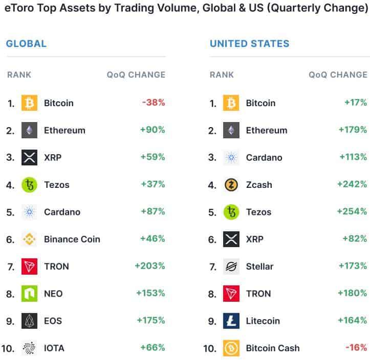 Cryptocurrency Trading Volumes Q3 2020. Source: eToro