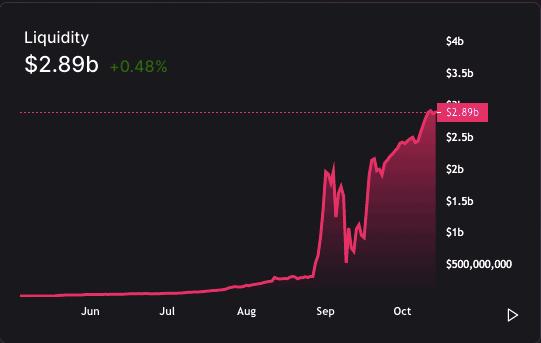 USD liquidity Uniswap