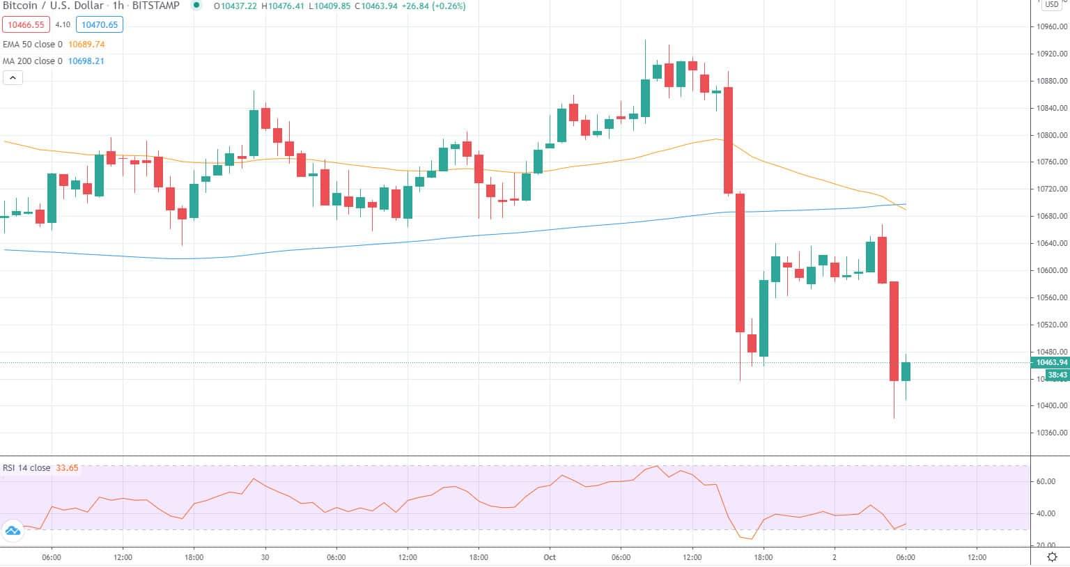 BTC fiyatı - tradingview.com