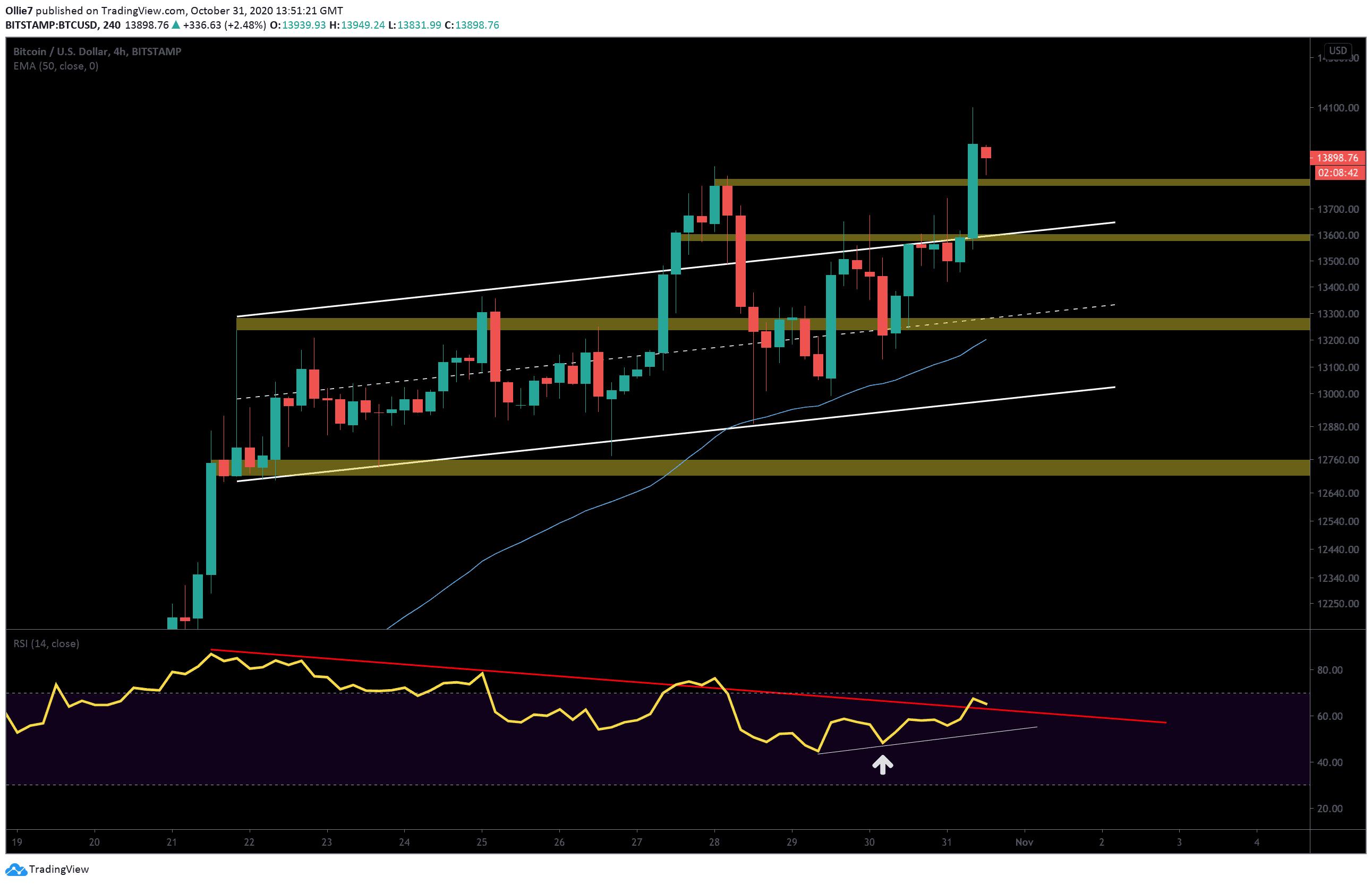 bitcoin trading btc