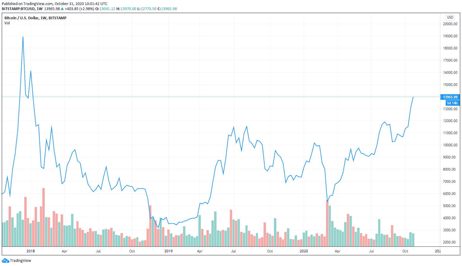 BREAKING: Bitcoin Just Broke To Its Highest Price Since Jan-2018