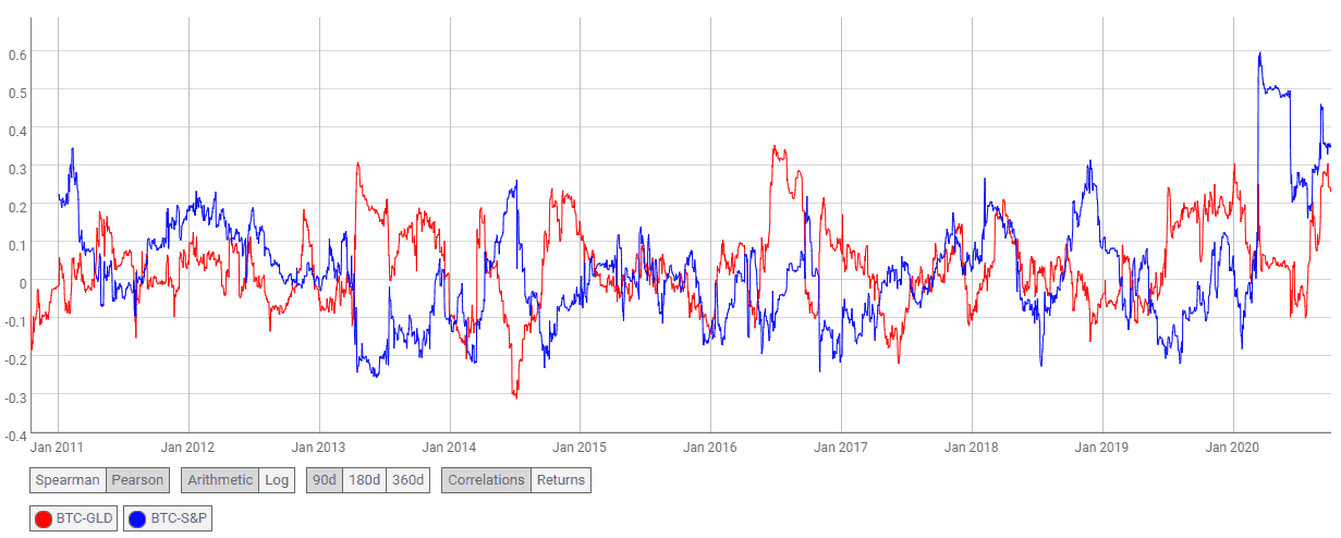 Comparisson between correlation of Bitcoin with gold (red) and SP500 (blue). Image: Coinmetrics