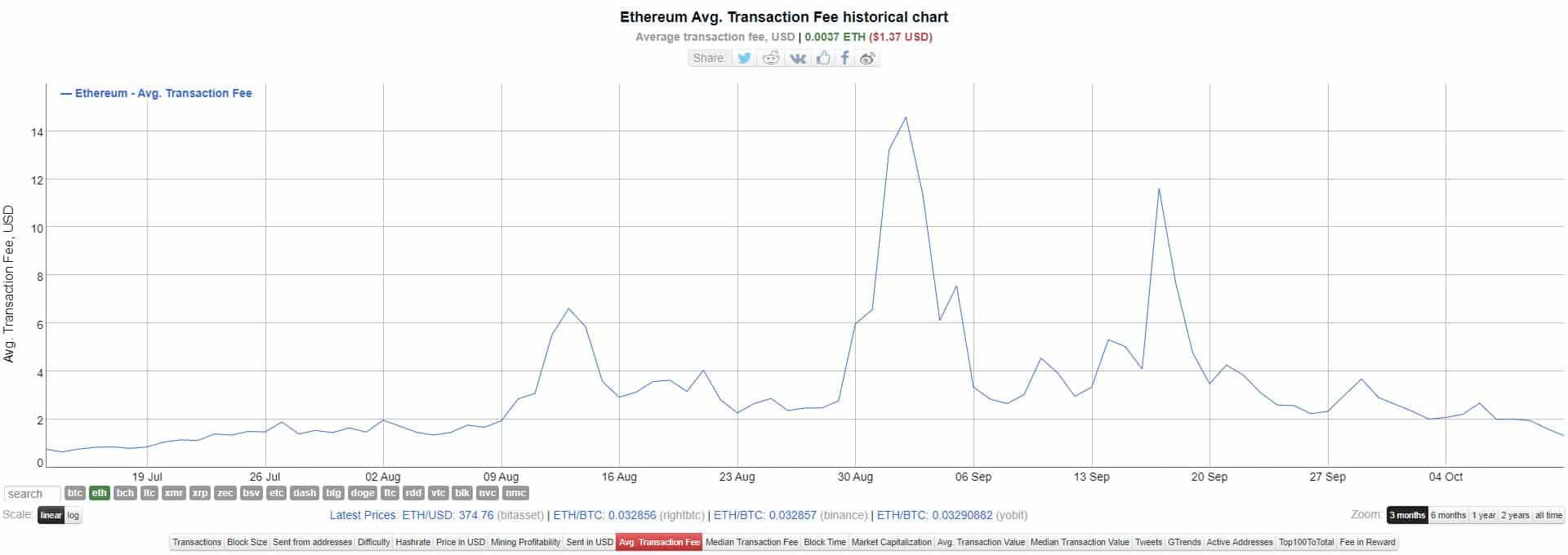 Цены на газ ETH