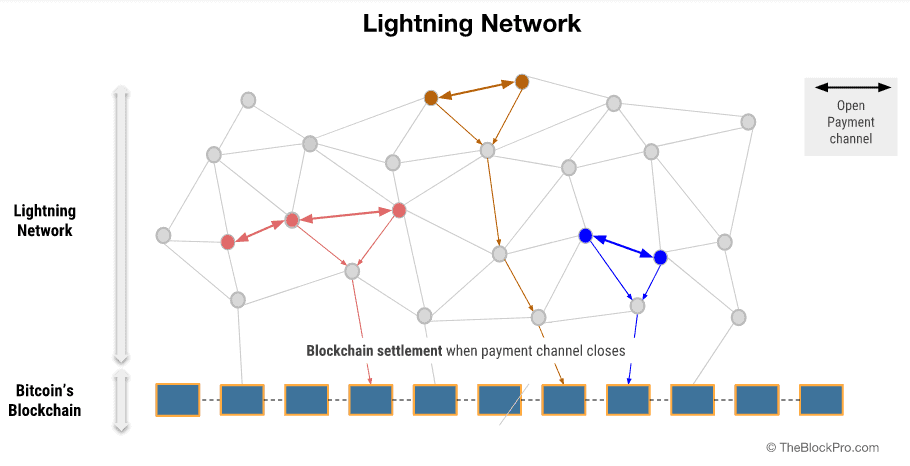 Graphic representation of how the Lightning Network works. Image: TheBlockPro