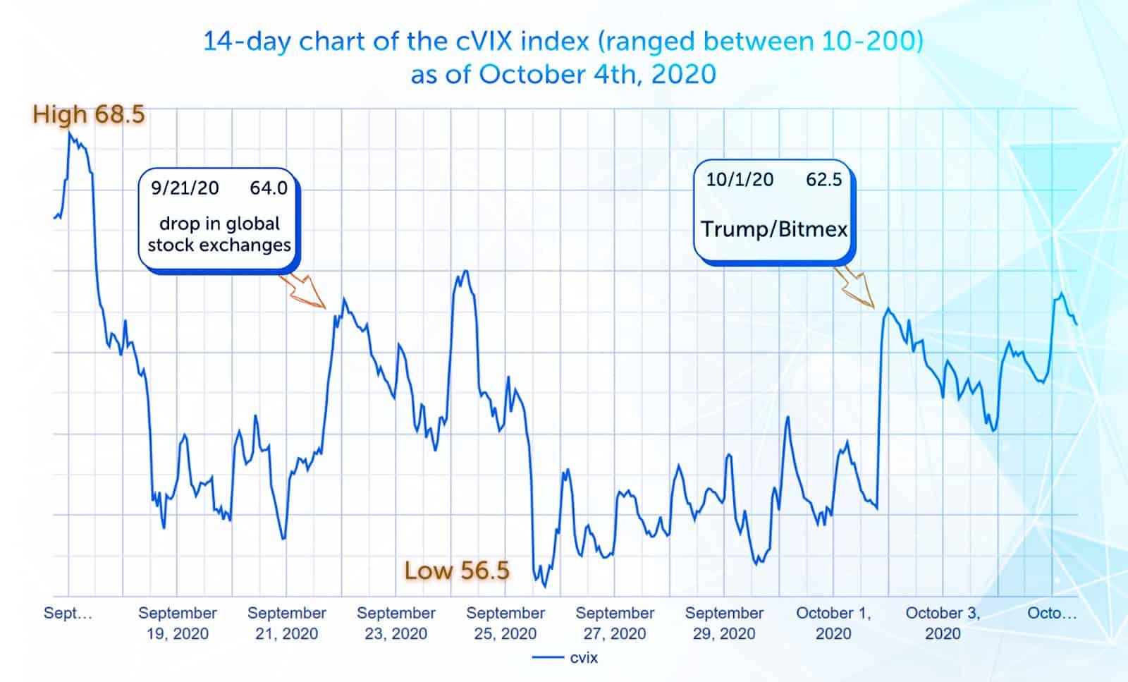 coti_cvix_chart