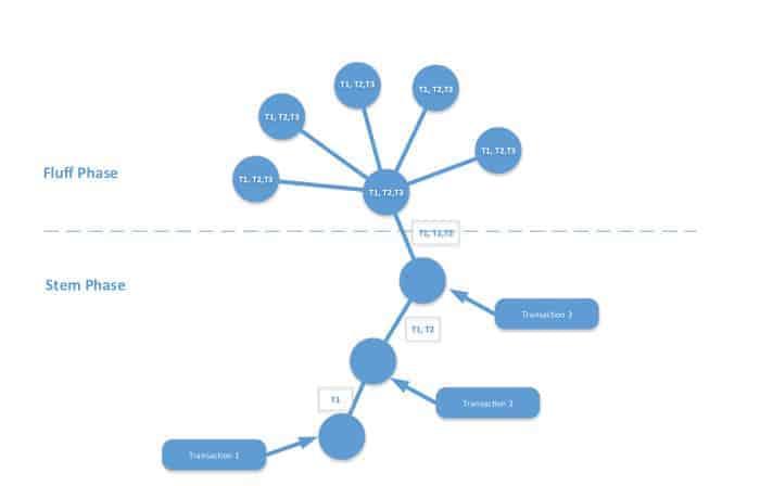 how Dandelion++ works in Monero