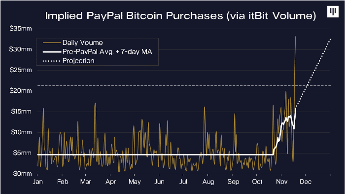 PayPal and Square Are Buying Every New Mined Bitcoin… And More