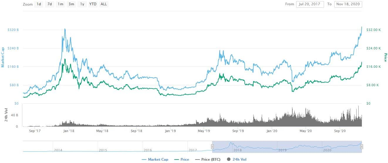 Market Watch: Bitcoin Records Highest Ever Market Cap, ATH Price Next?