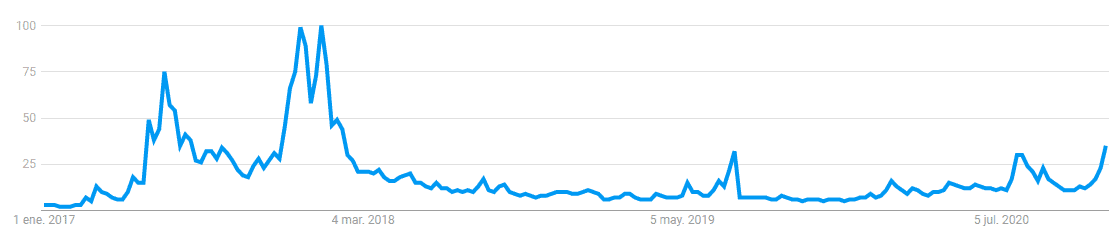 """Worldwide Searches for """"Ethereum"""". Image: Google Trends"""