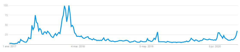「イーサリアム」の世界的な検索。 画像:Googleトレンド