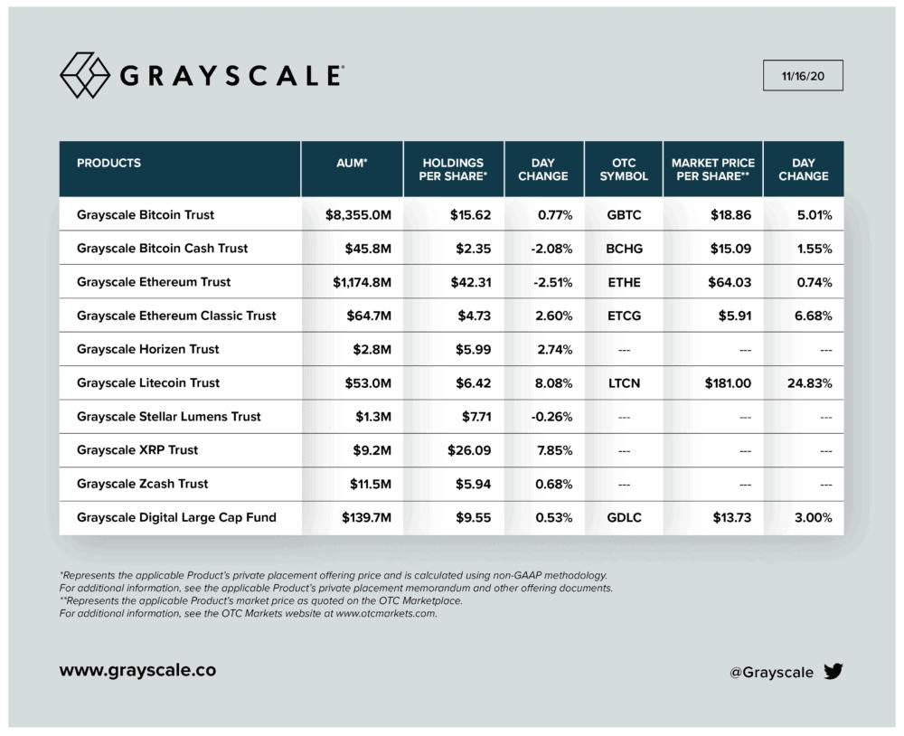 grayscale bitcoin and crypto aum